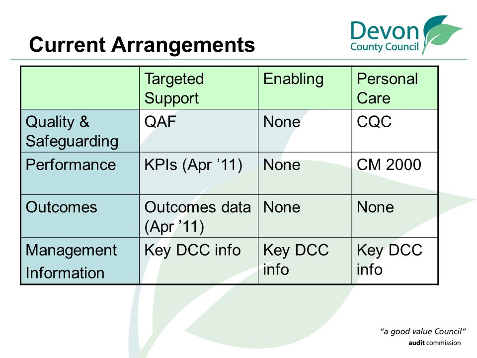 Current Arrangements Targeted Support EnablingPersonal Care Quality & Safeguarding QAFNoneCQC PerformanceKPIs (Apr '11)NoneCM 2000 OutcomesOutcomes da