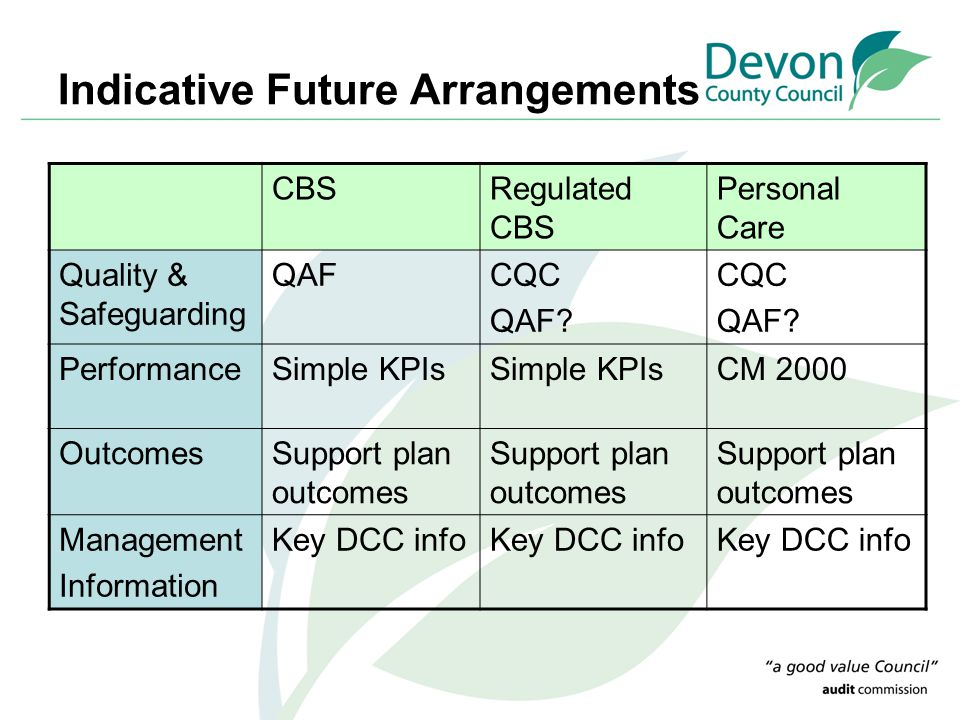 Indicative Future Arrangements CBSRegulated CBS Personal Care Quality & Safeguarding QAFCQC QAF.