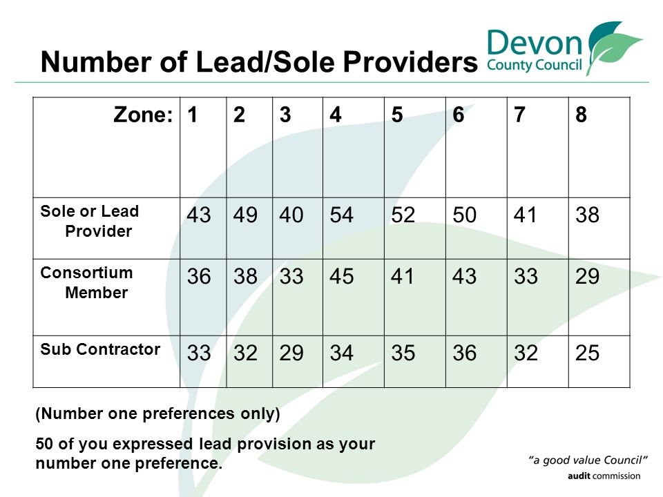 Number of Lead/Sole Providers Zone:12345678 Sole or Lead Provider 4349405452504138 Consortium Member 3638334541433329 Sub Contractor 3332293435363225 (Number one preferences only) 50 of you expressed lead provision as your number one preference.