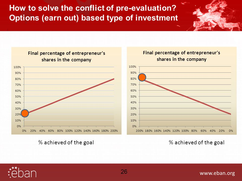 How to solve the conflict of pre-evaluation.