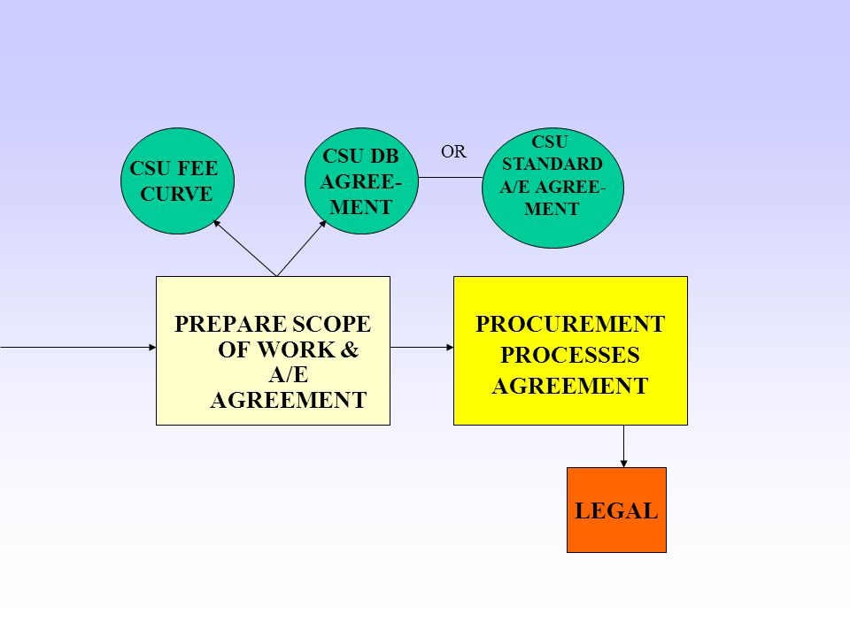 PREPARE SCOPE OF WORK & A/E AGREEMENT PROCUREMENT PROCESSES AGREEMENT LEGAL CSU FEE CURVE CSU DB AGREE- MENT CSU STANDARD A/E AGREE- MENT OR