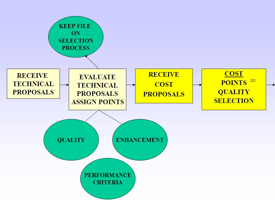 RECEIVE COST PROPOSALS COST POINTS QUALITY SELECTION EVALUATE TECHNICAL PROPOSALS ASSIGN POINTS RECEIVE TECHNICAL PROPOSALS = KEEP FILE ON SELECTION PROCESS QUALITYENHANCEMENT PERFORMANCE CRITERIA