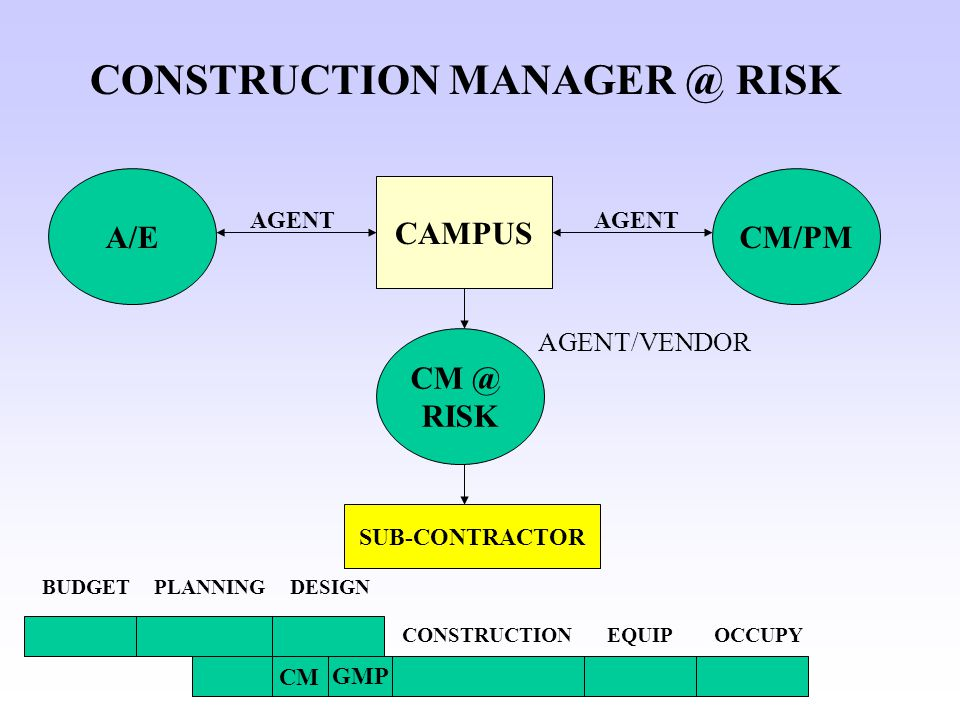 CAMPUS A/E SUB-CONTRACTOR CONSTRUCTION MANAGER @ RISK CM/PM PLANNINGBUDGETDESIGN CONSTRUCTIONEQUIPOCCUPY AGENT CM @ RISK AGENT/VENDOR GMP CM