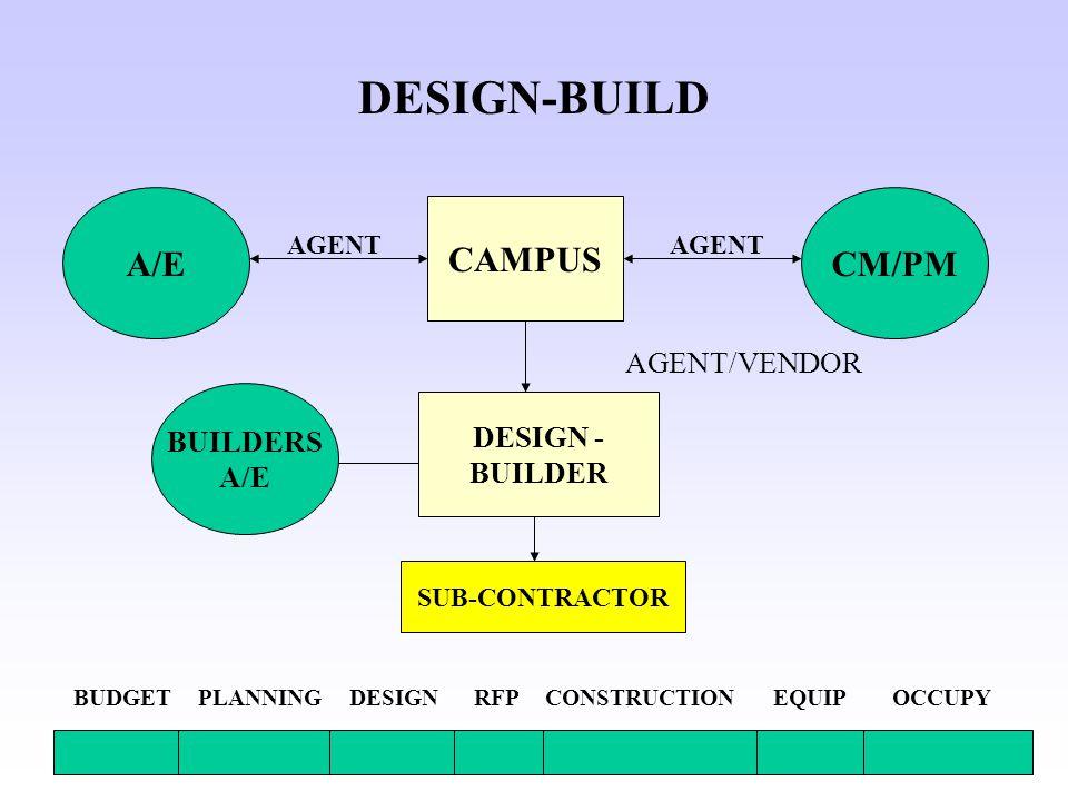 CAMPUS A/E DESIGN - BUILDER SUB-CONTRACTOR DESIGN-BUILD CM/PM PLANNINGBUDGETDESIGNCONSTRUCTIONEQUIPOCCUPYRFP AGENT BUILDERS A/E AGENT/VENDOR