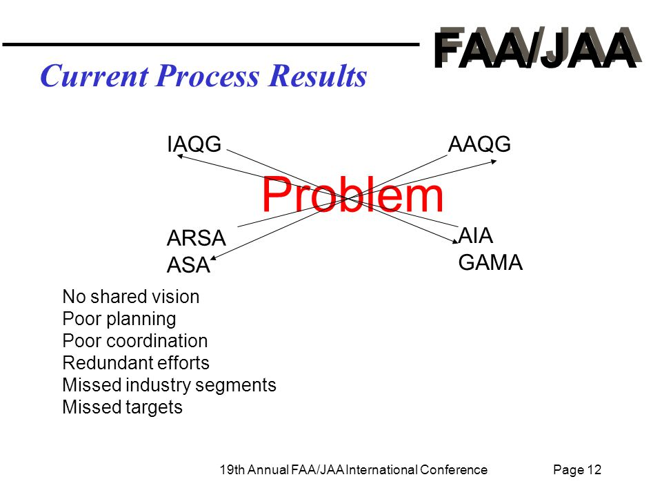 FAA/JAA 19th Annual FAA/JAA International Conference Page 12 Current Process Results Problem IAQGAAQG ARSA ASA AIA GAMA No shared vision Poor planning Poor coordination Redundant efforts Missed industry segments Missed targets
