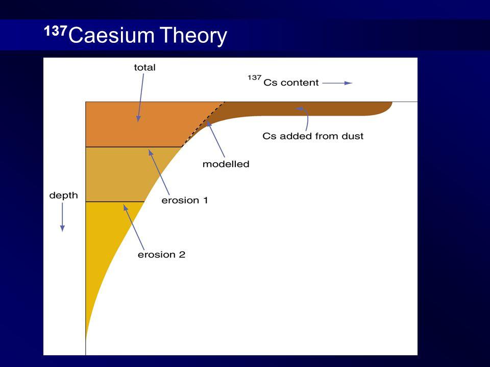 137 Caesium Theory