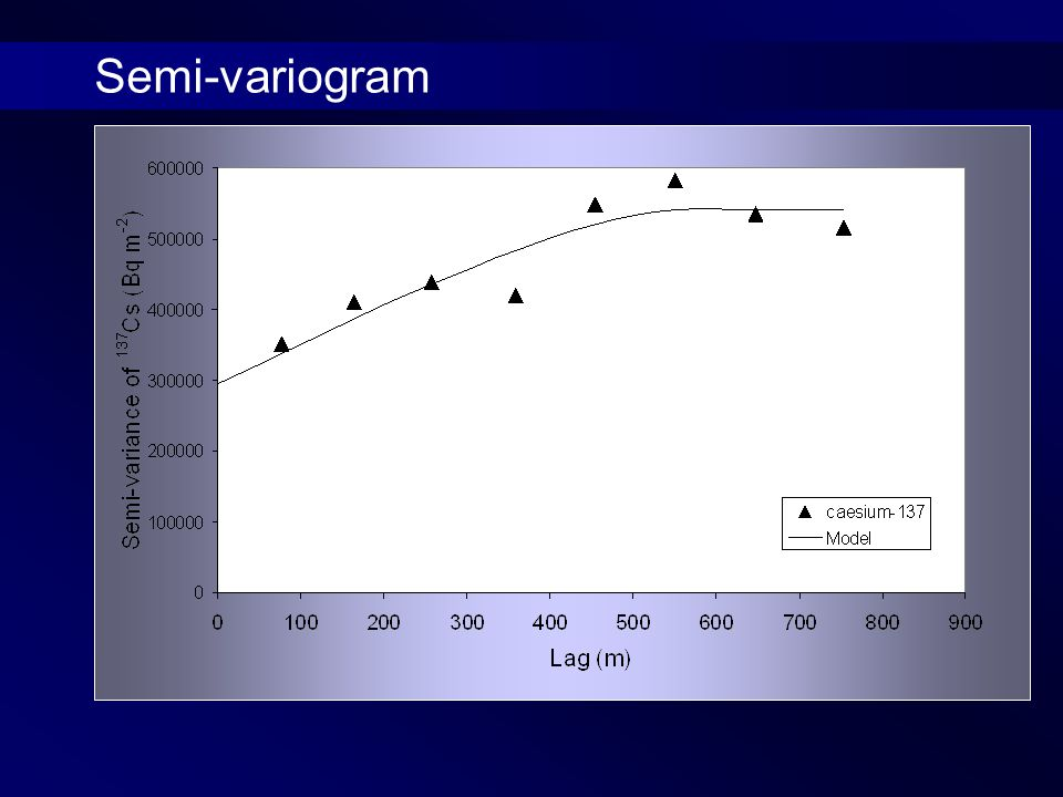 Semi-variogram