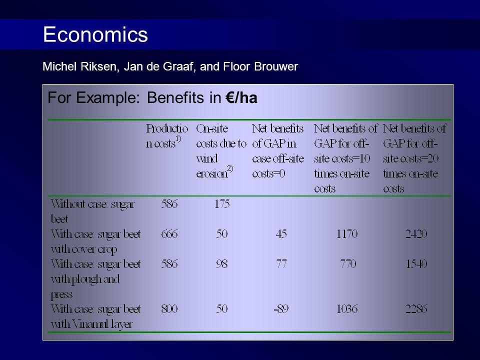 For Example: Benefits in €/ha Michel Riksen, Jan de Graaf, and Floor Brouwer Economics