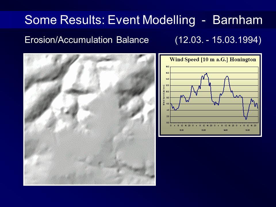 Some Results: Event Modelling - Barnham Wind Speed [10 m a.G.] Honington Erosion/Accumulation Balance (12.03.