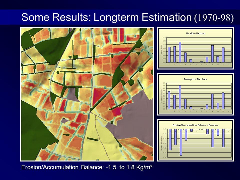 Some Results: Longterm Estimation (1970-98) Erosion/Accumulation Balance: -1.5 to 1.8 Kg/m²