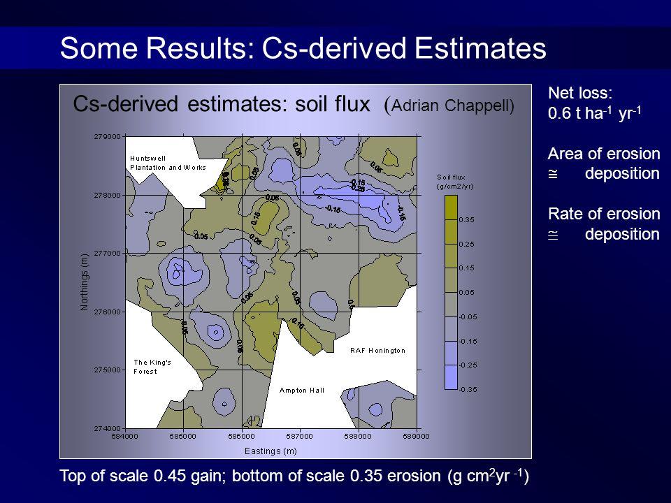 Net loss: 0.6 t ha -1 yr -1 Area of erosion  deposition Rate of erosion  deposition Cs-derived estimates: soil flux ( Adrian Chappell) Top of scale 0.45 gain; bottom of scale 0.35 erosion (g cm 2 yr -1 ) Some Results: Cs-derived Estimates