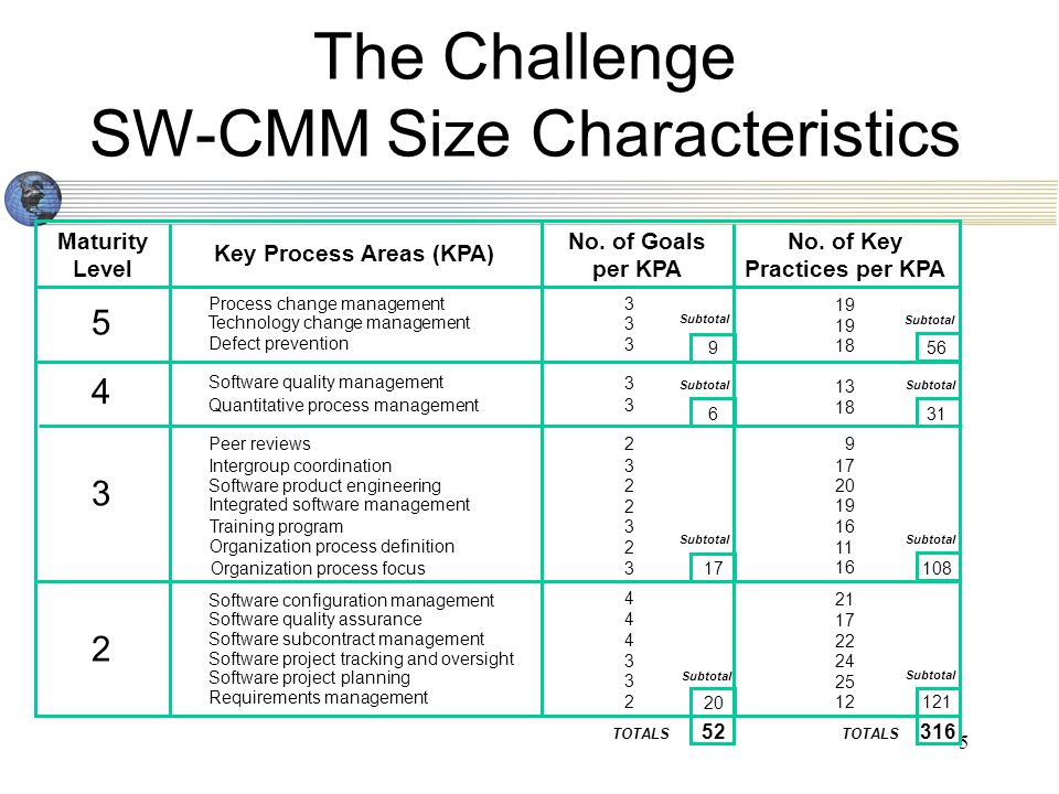 5 Maturity Level Key Process Areas (KPA) No. of Goals per KPA No.