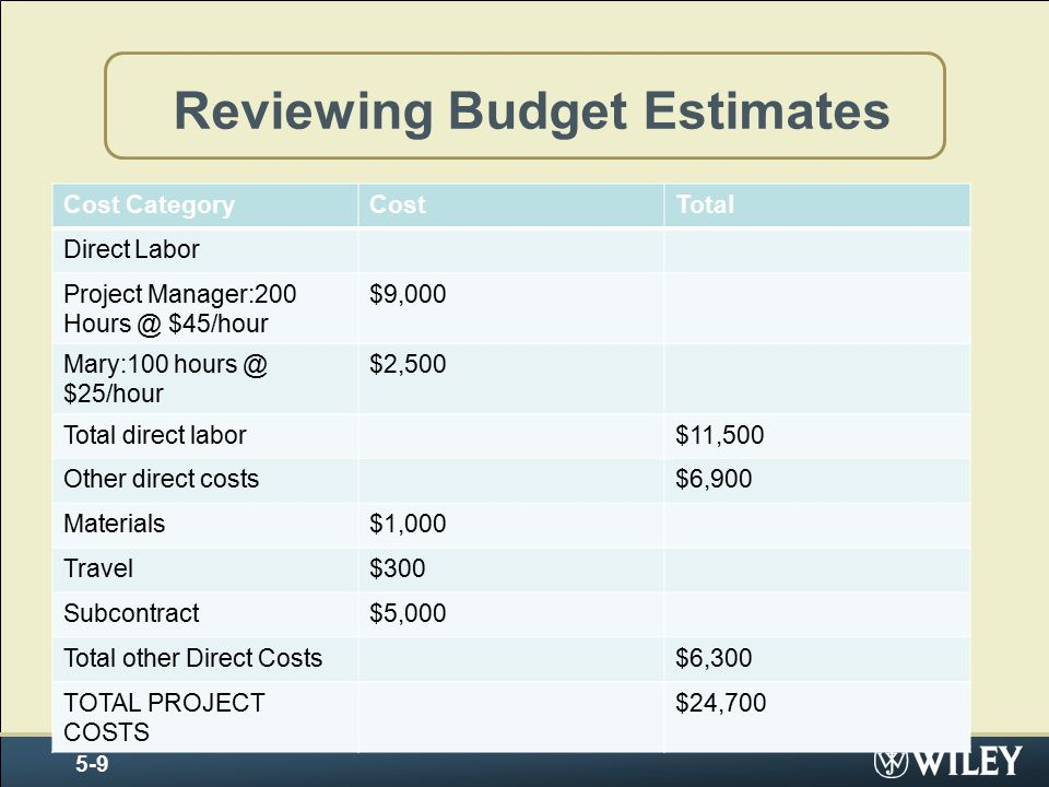 Reviewing Budget Estimates »INSERT TABLE 5 -3 5-9 Cost CategoryCostTotal Direct Labor Project Manager:200 Hours @ $45/hour $9,000 Mary:100 hours @ $25/hour $2,500 Total direct labor$11,500 Other direct costs$6,900 Materials$1,000 Travel$300 Subcontract$5,000 Total other Direct Costs$6,300 TOTAL PROJECT COSTS $24,700