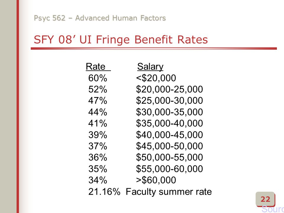 Psyc 562 – Advanced Human Factors SFY 08' UI Fringe Benefit Rates Source Rate Salary 60% $60,000 21.16% Faculty summer rate 22