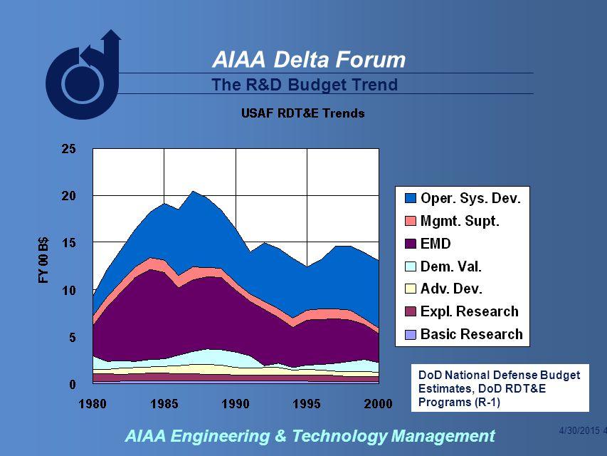 4/30/2015 5 AIAA Delta Forum AIAA Engineering & Technology Management Development Costs DoD National Defense Budget Estimates, DoD RDT&E Programs (R-1)