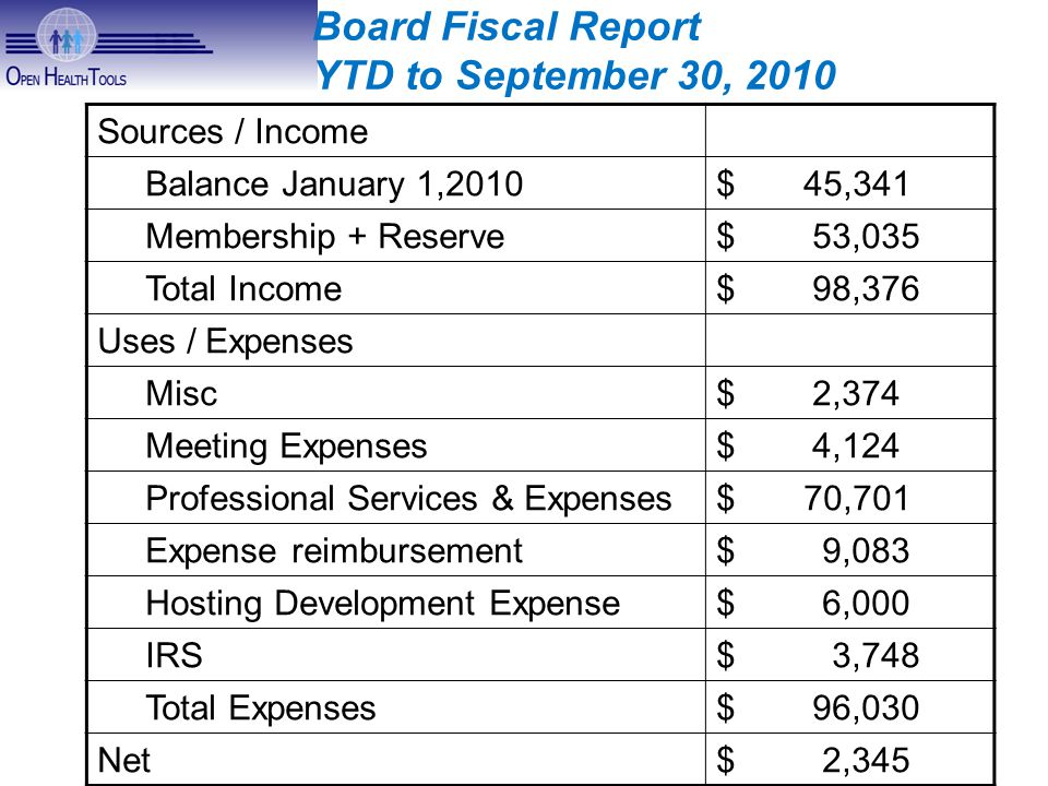 Sources / Income Balance January 1,2010$ 45,341 Membership + Reserve$ 53,035 Total Income$ 98,376 Uses / Expenses Misc$ 2,374 Meeting Expenses$ 4,124 Professional Services & Expenses$ 70,701 Expense reimbursement$ 9,083 Hosting Development Expense$ 6,000 IRS$ 3,748 Total Expenses$ 96,030 Net$ 2,345 Board Fiscal Report YTD to September 30, 2010