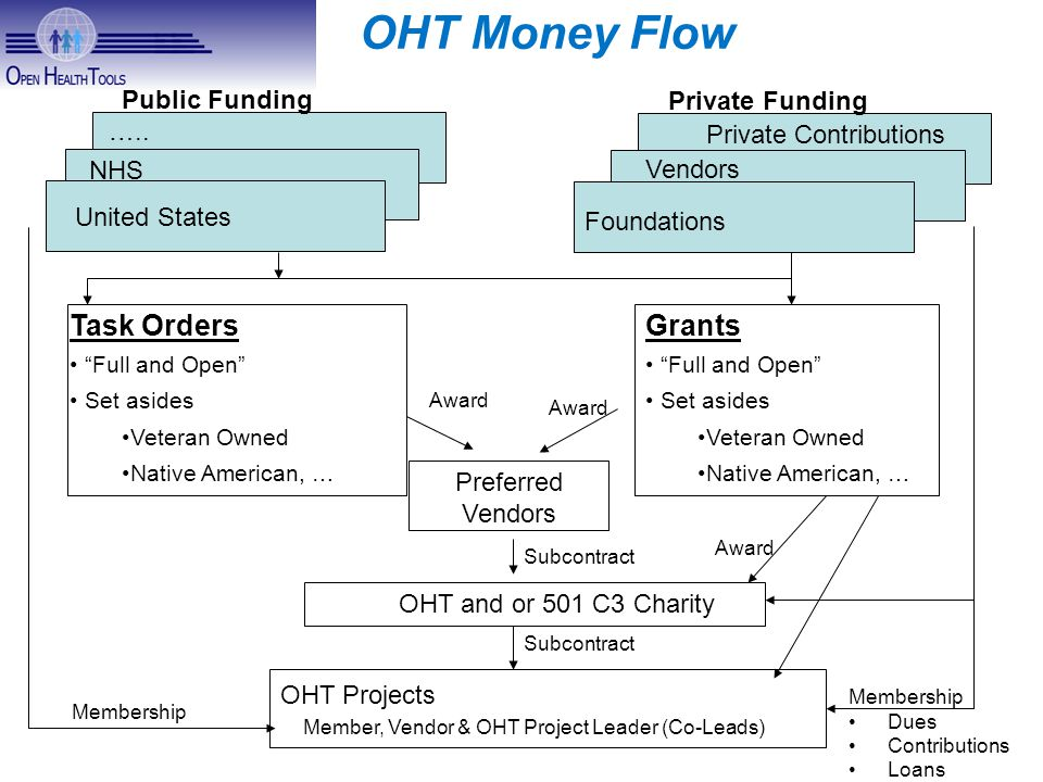 OHT Money Flow United States NHS …..