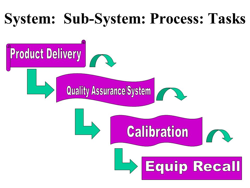 10 System: Sub-System: Process: Tasks