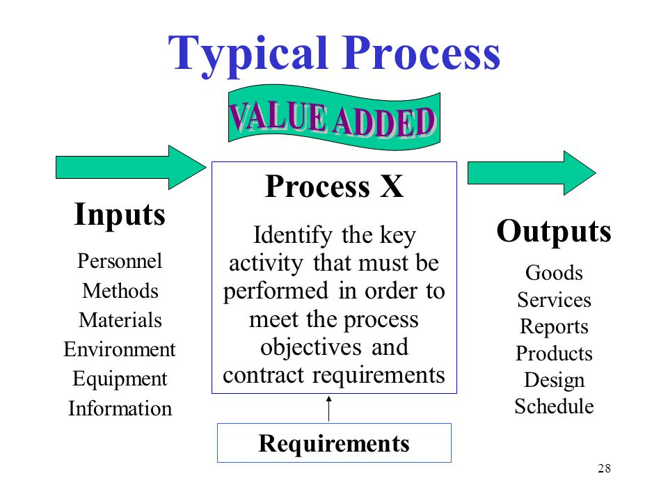 28 Typical Process Process X Identify the key activity that must be performed in order to meet the process objectives and contract requirements Inputs Personnel Methods Materials Environment Equipment Information Outputs Goods Services Reports Products Design Schedule Requirements