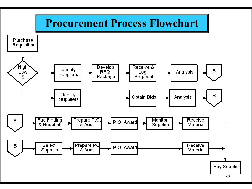 33 Procurement Process Flowchart