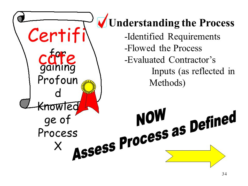 34 for gaining Profoun d Knowled ge of Process X Certifi cate Understanding the Process -Identified Requirements -Flowed the Process -Evaluated Contractor's Inputs (as reflected in Methods)