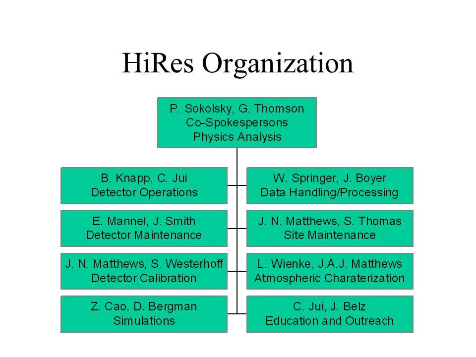 HiRes Organization