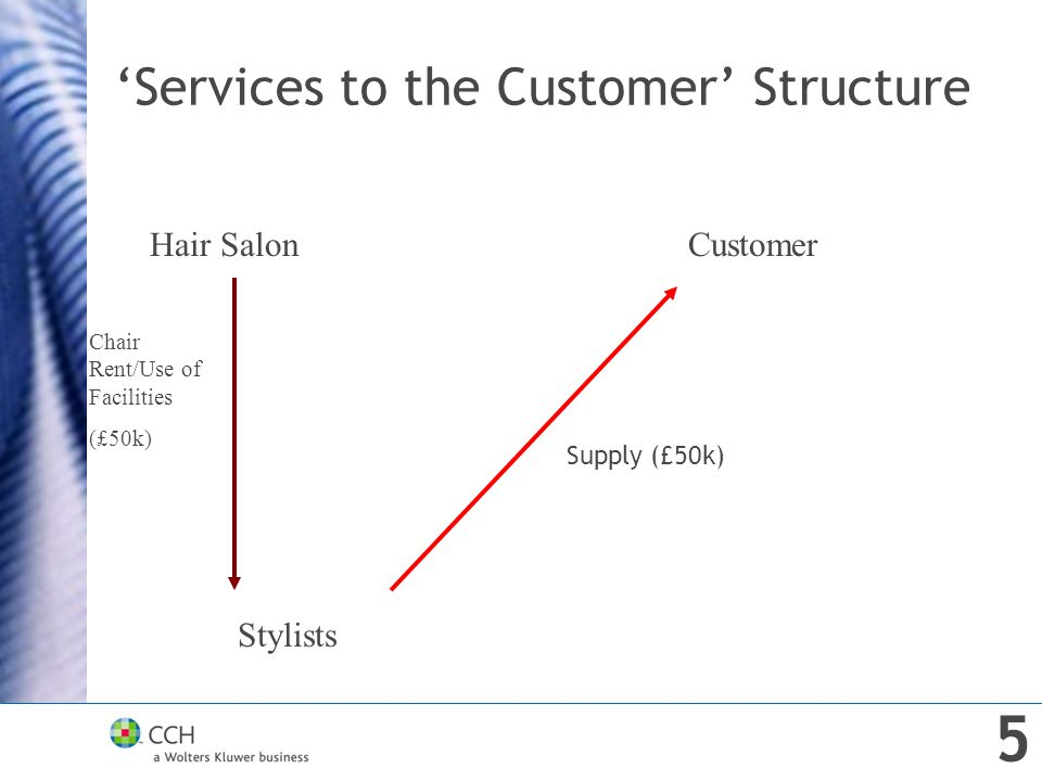 'Services to the Customer' Structure Hair SalonCustomer Stylists Chair Rent/Use of Facilities (£50k) Supply (£50k) 5