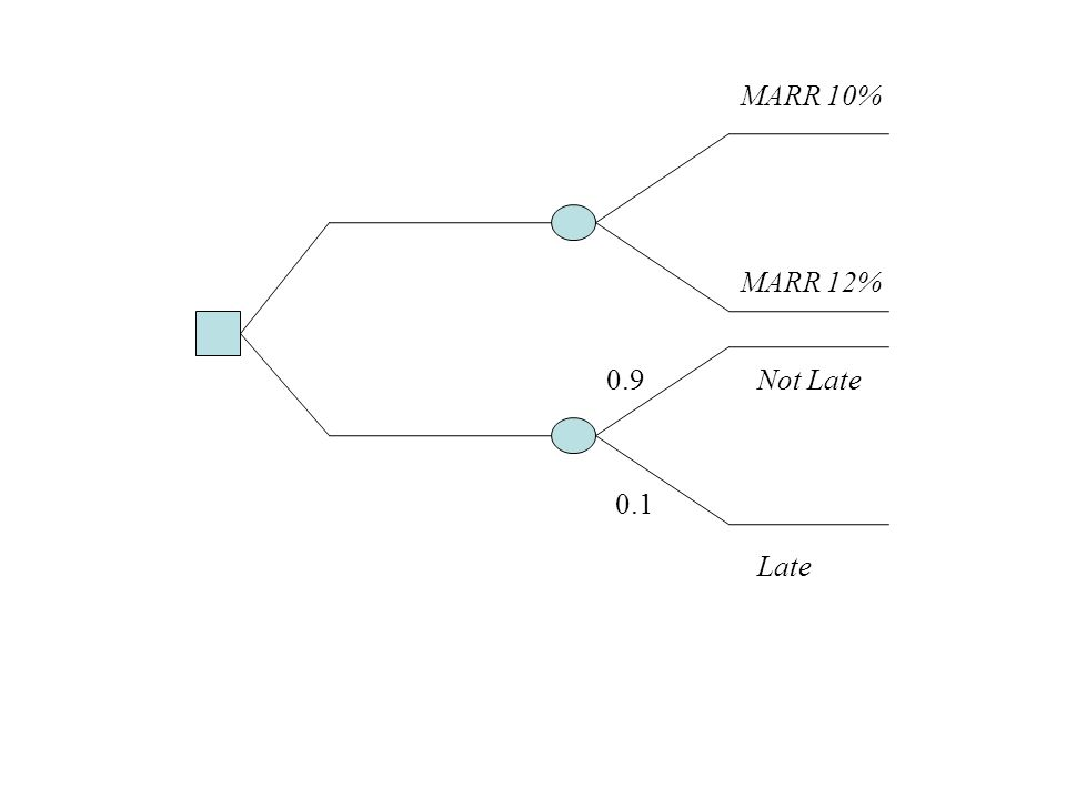 MARR 10% MARR 12% 0.1 0.9 Late Not Late