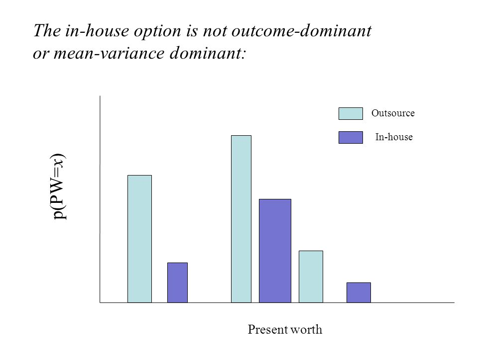 The in-house option is not outcome-dominant or mean-variance dominant: Present worth p(PW=x) Outsource In-house