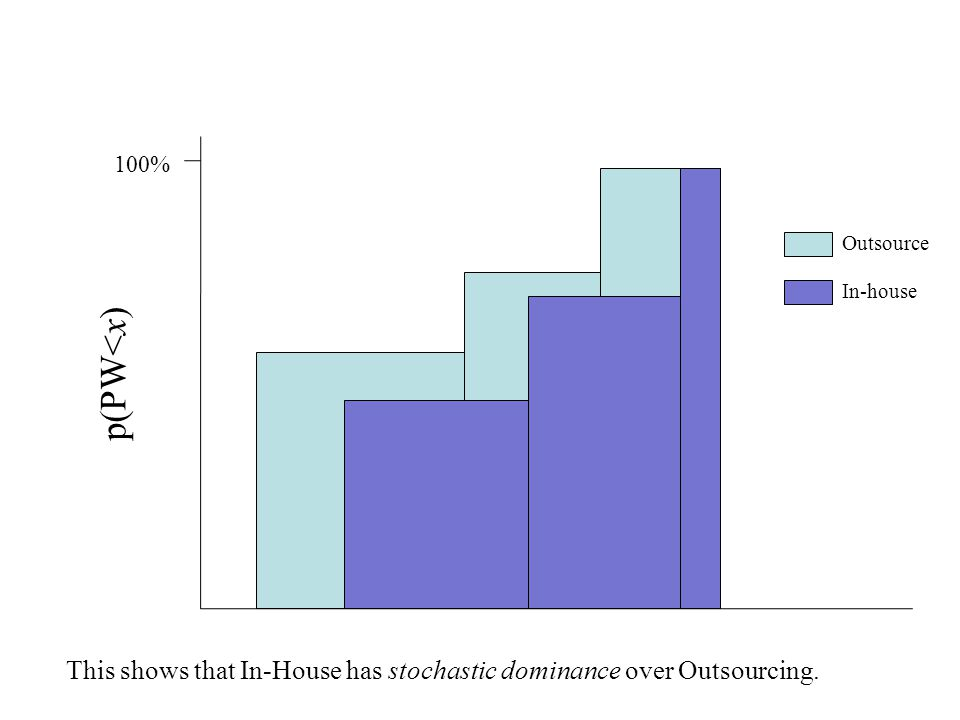This shows that In-House has stochastic dominance over Outsourcing. p(PW<x) Outsource In-house 100%