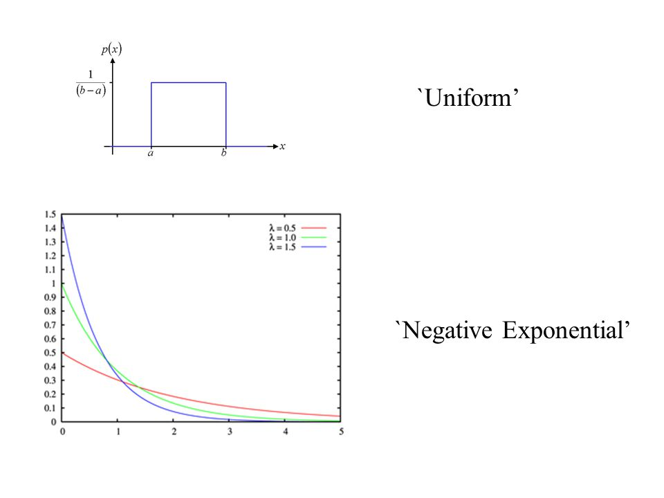 `Uniform' `Negative Exponential'
