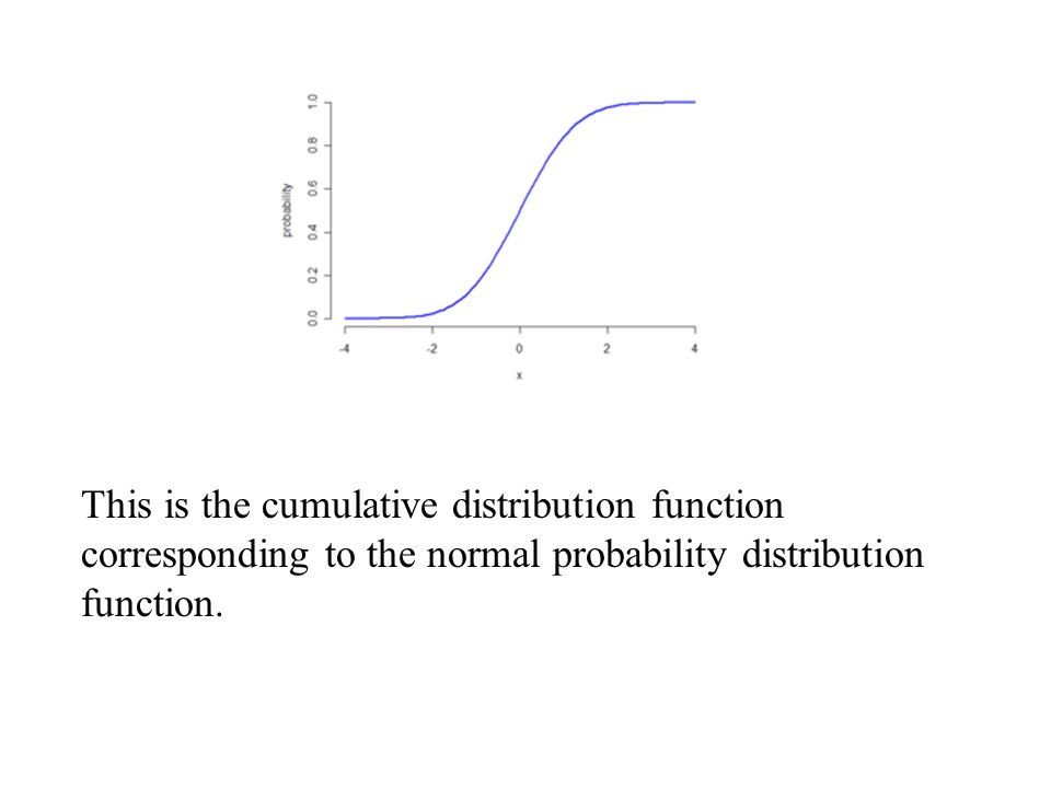 This is the cumulative distribution function corresponding to the normal probability distribution function.