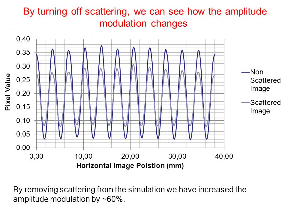 By turning off scattering, we can see how the amplitude modulation changes By removing scattering from the simulation we have increased the amplitude modulation by ~60%.