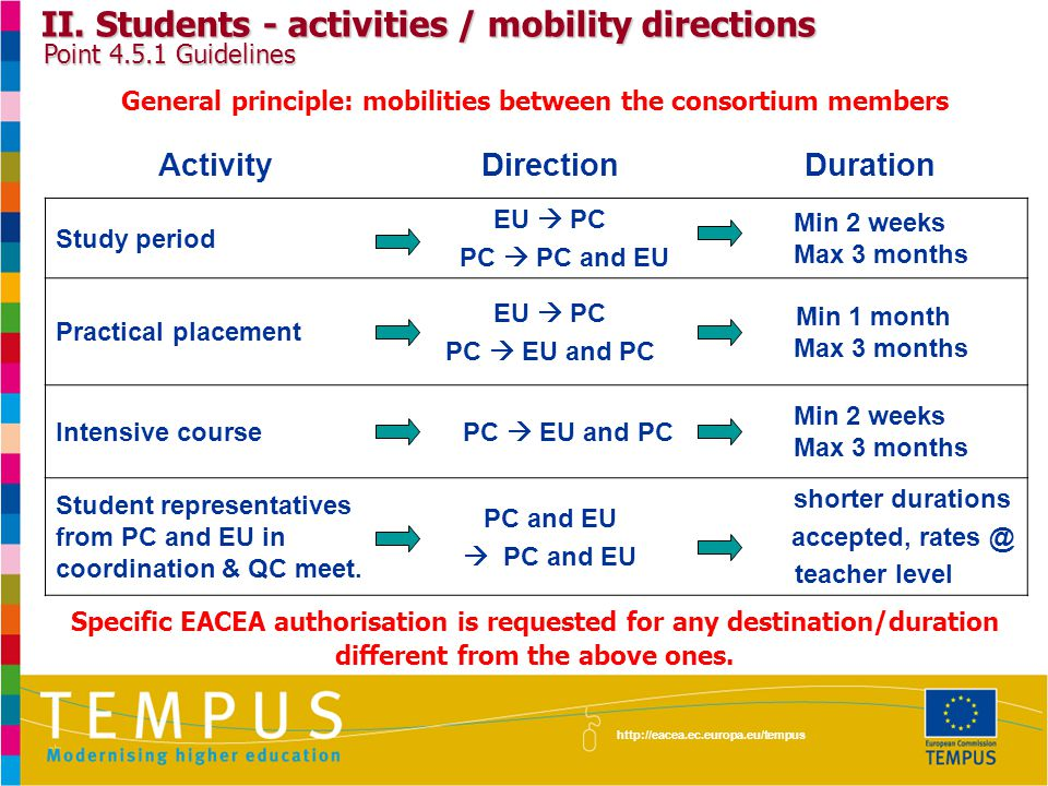 http://eacea.ec.europa.eu/tempus II. Students - activities / mobility directions Point 4.5.1 Guidelines ActivityDirectionDuration Study period EU  PC