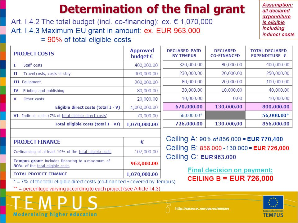 http://eacea.ec.europa.eu/tempus Determination of the final grant Ceiling A: 90% of 856,000 = EUR 770,400 Ceiling B: 856,000 - 130.000 = EUR 726,000 Ceiling C: EUR 963.000 Final decision on payment: CEILING B = EUR 726,000 PROJECT COSTS Approved budget € IStaff costs 400,000.00 IITravel costs, costs of stay 300,000.00 III Equipment 200,000.00 IV Printing and publishing 80,000.00 VOther costs 20,000.00 Eligible direct costs (total I - V) 1,000,000.00 VI Indirect costs (7% of total eligible direct costs) 70,000.00 Total eligible costs (total I - VI) 1,070,000.00 PROJECT FINANCE€ Co-financing of at least 10% of the total eligible costs 107,000.00 Tempus grant: includes financing to a maximum of 90% of the total eligible costs 963,000.00 TOTAL PROJECT FINANCE 1,070,000.00 DECLARED PAID BY TEMPUS DECLARED CO-FINANCED TOTAL DECLARED EXPENDITURE € 320,000.0080,000.00400,000.00 230,000.0020,000.00250,000.00 80,000.0020,000.00100,000.00 30,000.0010,000.0040,000.00 10,000.000.0010,000.00 670,000.00130,000.00800,000.00 56,000.00* 726,000.00130.000,00856,000.00 Art.