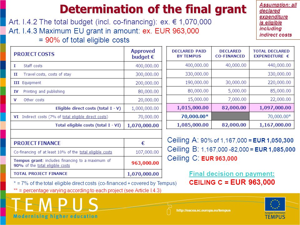 http://eacea.ec.europa.eu/tempus Determination of the final grant Ceiling A: 90% of 1,167,000 = EUR 1,050,300 Ceiling B: 1,167,000 -82,000 = EUR 1,085,000 Ceiling C: EUR 963,000 Final decision on payment: CEILING C = EUR 963,000 PROJECT COSTS Approved budget € IStaff costs 400,000.00 IITravel costs, costs of stay 300,000.00 III Equipment 200,000.00 IV Printing and publishing 80,000.00 VOther costs 20,000.00 Eligible direct costs (total I - V) 1,000,000.00 VI Indirect costs (7% of total eligible direct costs) 70,000.00 Total eligible costs (total I - VI) 1,070,000.00 PROJECT FINANCE€ Co-financing of at least 10% of the total eligible costs 107,000.00 Tempus grant: includes financing to a maximum of 90% of the total eligible costs 963,000.00 TOTAL PROJECT FINANCE 1,070,000.00 DECLARED PAID BY TEMPUS DECLARED CO-FINANCED TOTAL DECLARED EXPENDITURE € 400,000.0040,000.00440,000.00 330,000.00 190,000.0030,000.00220,000.00 80,000.005,000.0085,000.00 15,000.007,000.0022,000.00 1,015,000.0082,000.001,097,000.00 70,000.00* 1,085,000.0082,000.001,167,000.00 Assumption: all declared expenditure is eligible including indirect costs Art.
