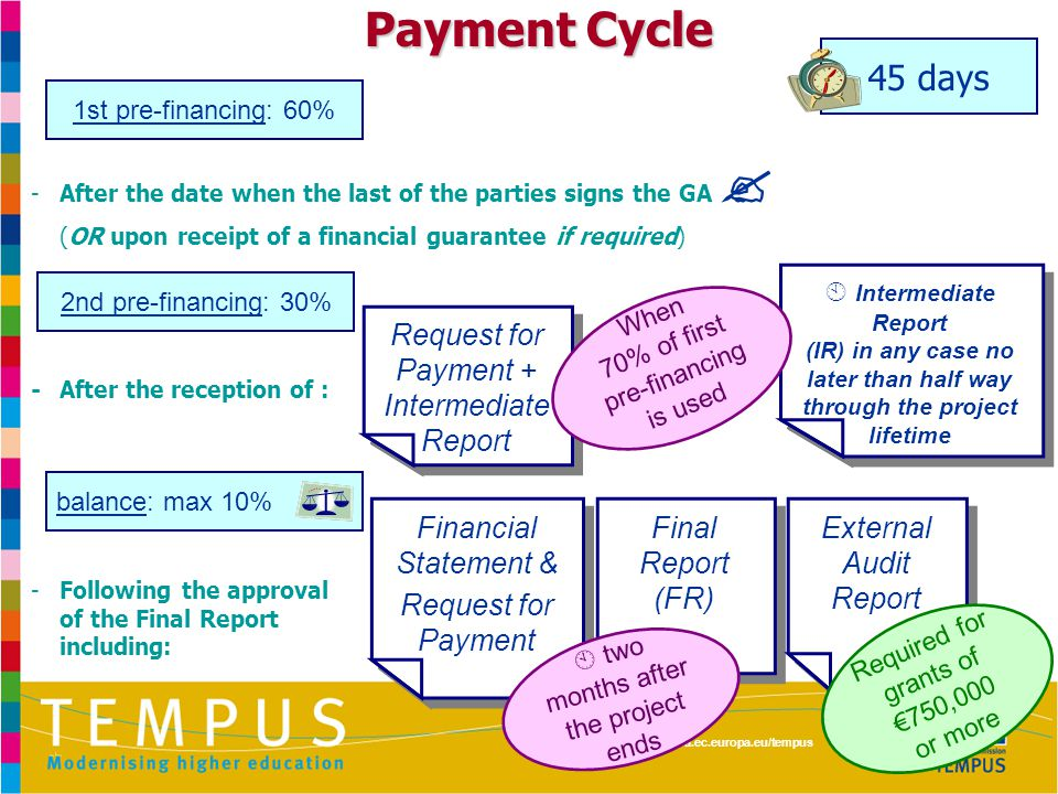 http://eacea.ec.europa.eu/tempus Payment Cycle - After the date when the last of the parties signs the GA  (OR upon receipt of a financial guarantee if required) -After the reception of : -Following the approval of the Final Report including: Request for Payment + Intermediate Report 45 days 1st pre-financing: 60% 2nd pre-financing: 30% balance: max 10% Financial Statement & Request for Payment Financial Statement & Request for Payment Final Report (FR) Final Report (FR) External Audit Report  two months after the project ends Required for grants of €750,000 or more  Intermediate Report (IR) in any case no later than half way through the project lifetime  Intermediate Report (IR) in any case no later than half way through the project lifetime When 70% of first pre-financing is used