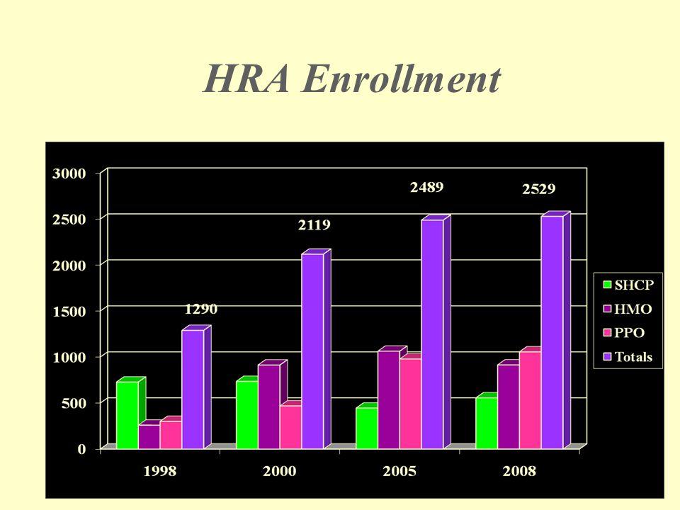 HRA Enrollment
