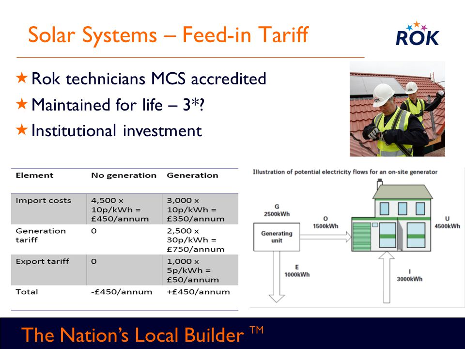 TM The Nation's Local Builder TM Solar Systems – Feed-in Tariff  Rok technicians MCS accredited  Maintained for life – 3*?  Institutional investmen