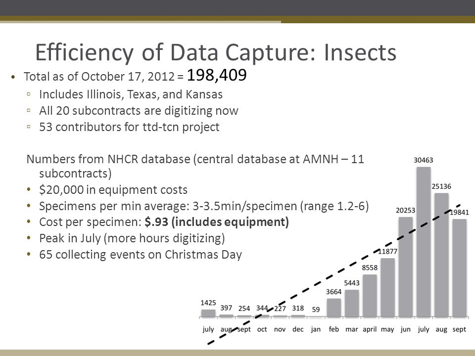 Efficiency of Data Capture: Insects Total as of October 17, 2012 = 198,409 ▫ Includes Illinois, Texas, and Kansas ▫ All 20 subcontracts are digitizing now ▫ 53 contributors for ttd-tcn project Numbers from NHCR database (central database at AMNH – 11 subcontracts) $20,000 in equipment costs Specimens per min average: 3-3.5min/specimen (range 1.2-6) Cost per specimen: $.93 (includes equipment) Peak in July (more hours digitizing) 65 collecting events on Christmas Day