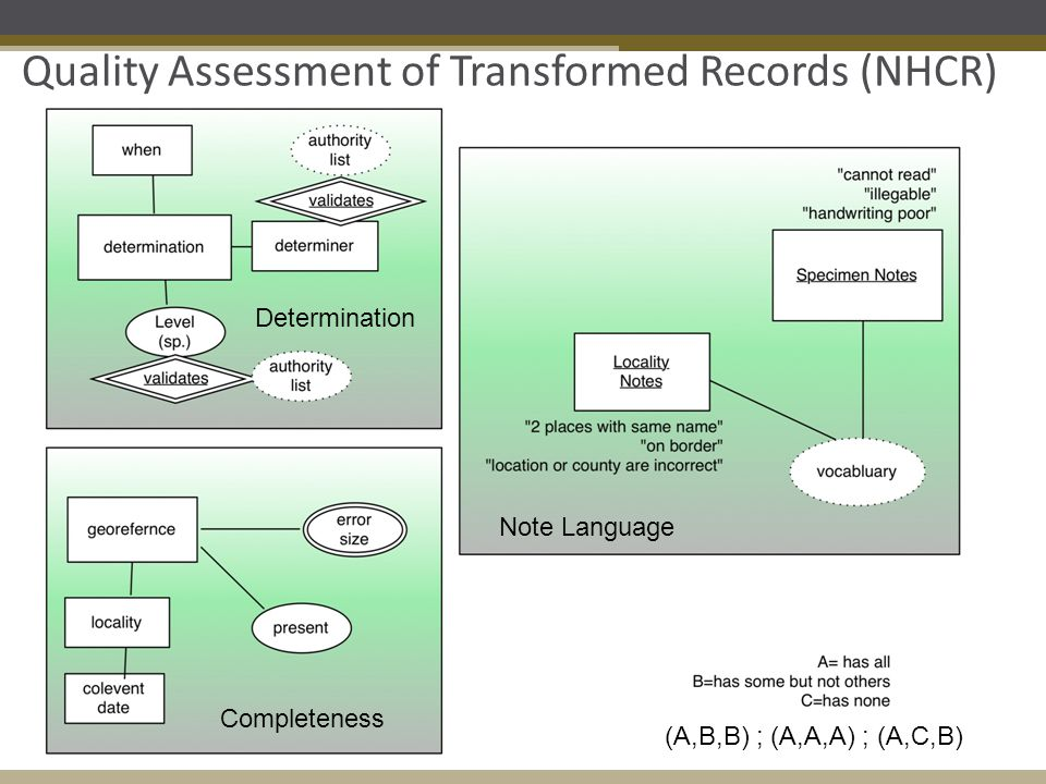 Quality Assessment of Transformed Records (NHCR) Determination Completeness Note Language (A,B,B) ; (A,A,A) ; (A,C,B)