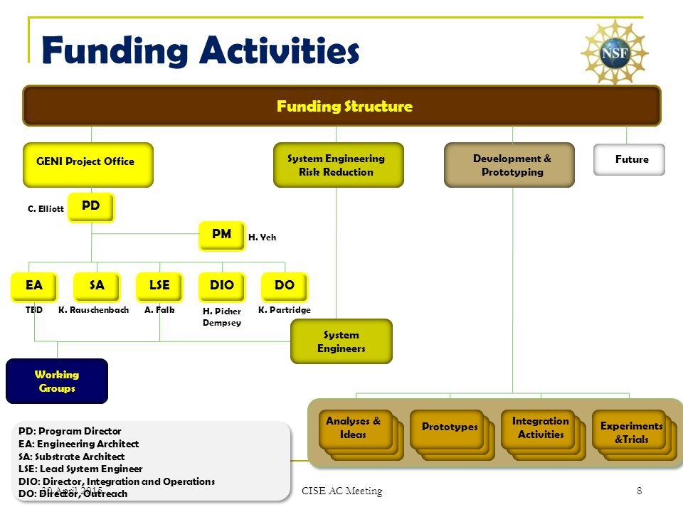 Funding Activities Funding Structure GENI Project Office PD PM DOLSESAEADIO C.