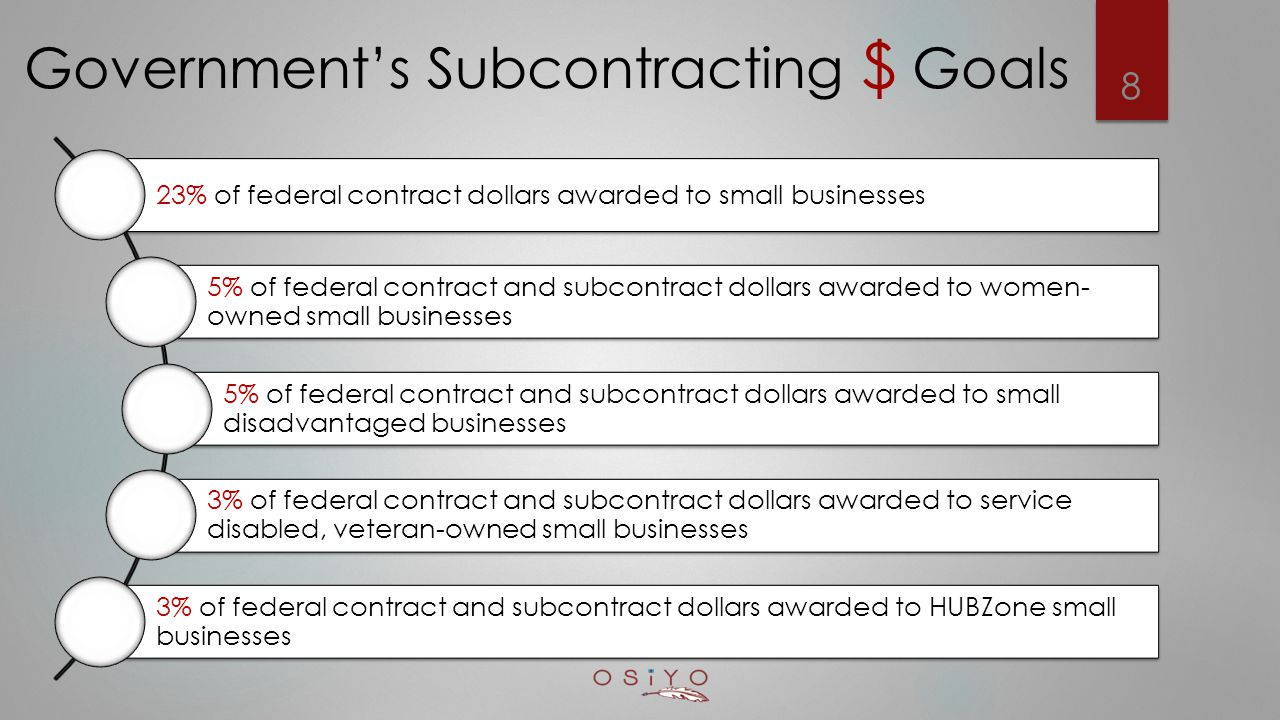 Government's Subcontracting $ Goals 23% of federal contract dollars awarded to small businesses 5% of federal contract and subcontract dollars awarded to women- owned small businesses 5% of federal contract and subcontract dollars awarded to small disadvantaged businesses 3% of federal contract and subcontract dollars awarded to service disabled, veteran-owned small businesses 3% of federal contract and subcontract dollars awarded to HUBZone small businesses 8