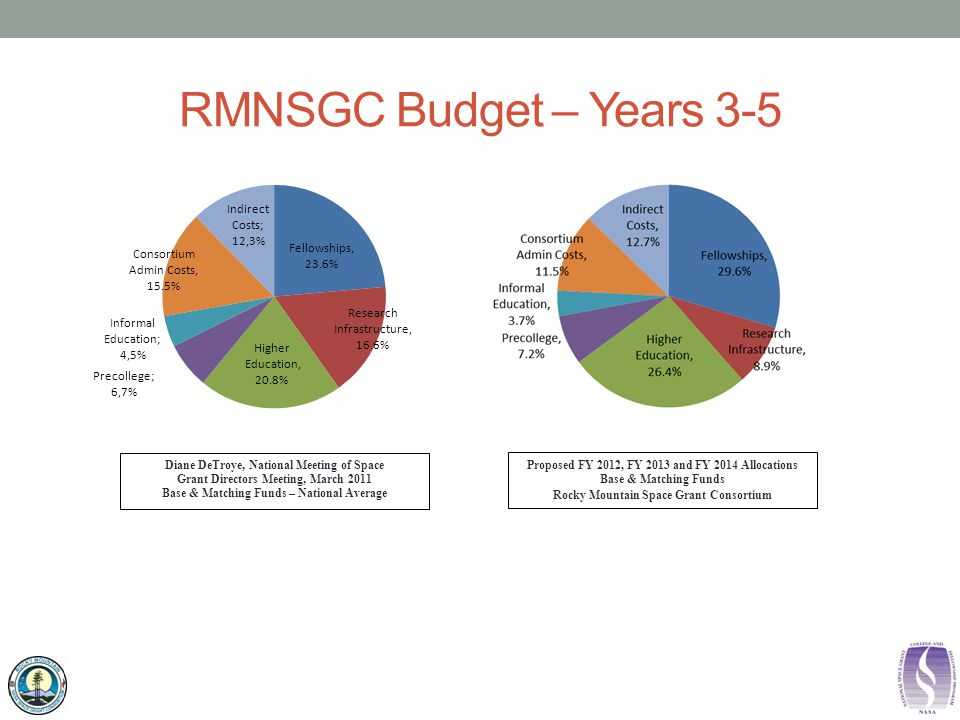 RMNSGC Budget – Years 3-5 Diane DeTroye, National Meeting of Space Grant Directors Meeting, March 2011 Base & Matching Funds – National Average Proposed FY 2012, FY 2013 and FY 2014 Allocations Base & Matching Funds Rocky Mountain Space Grant Consortium
