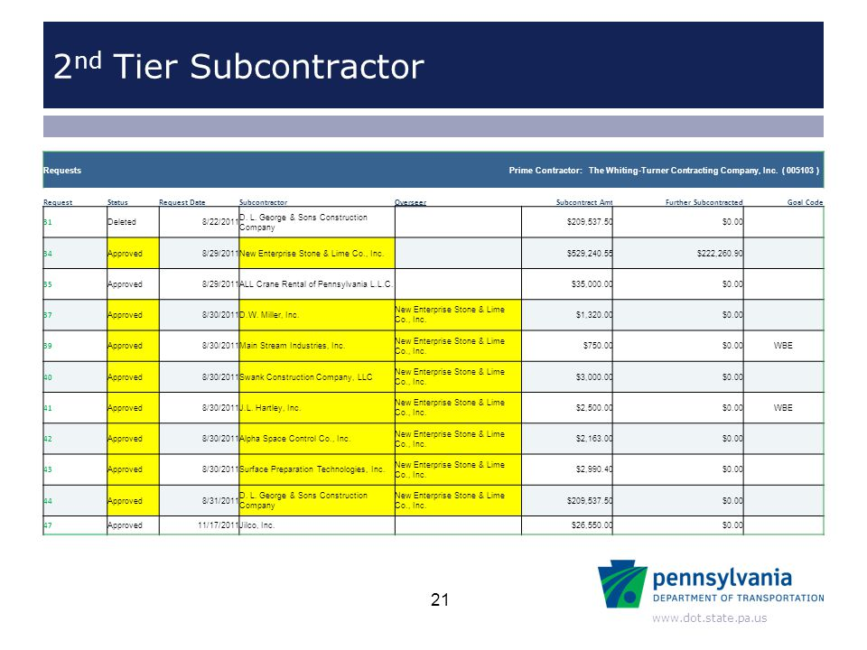 www.dot.state.pa.us 2 nd Tier Subcontractor 21 RequestsPrime Contractor: The Whiting-Turner Contracting Company, Inc. ( 005103 ) Request StatusRequest
