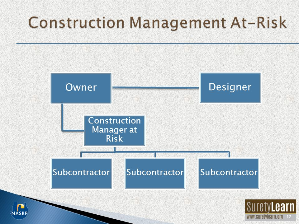 12 Owner Designer Construction Manager at Risk Subcontractor