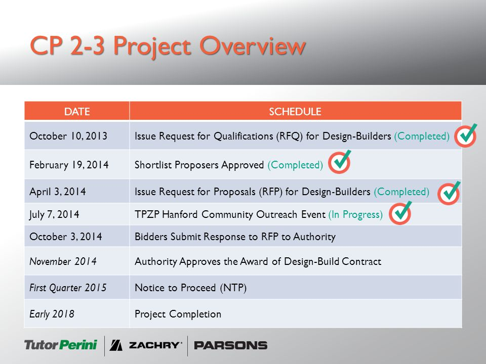 CP 2-3 Project Overview Project extends from E.