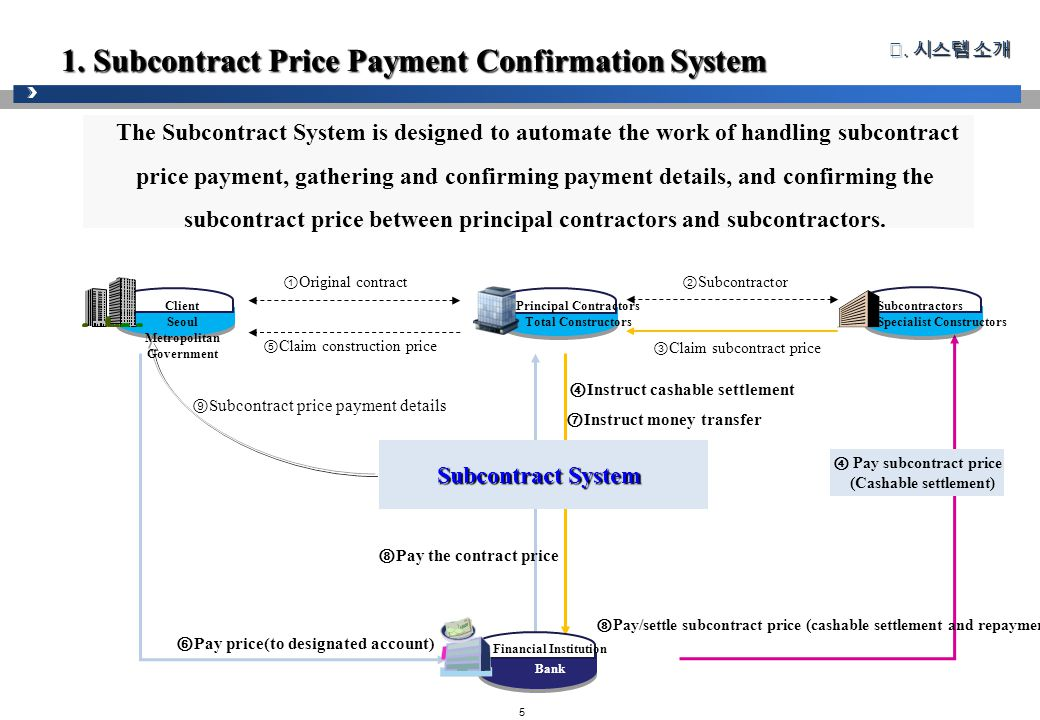5 1. Subcontract Price Payment Confirmation System The Subcontract System is designed to automate the work of handling subcontract price payment, gath