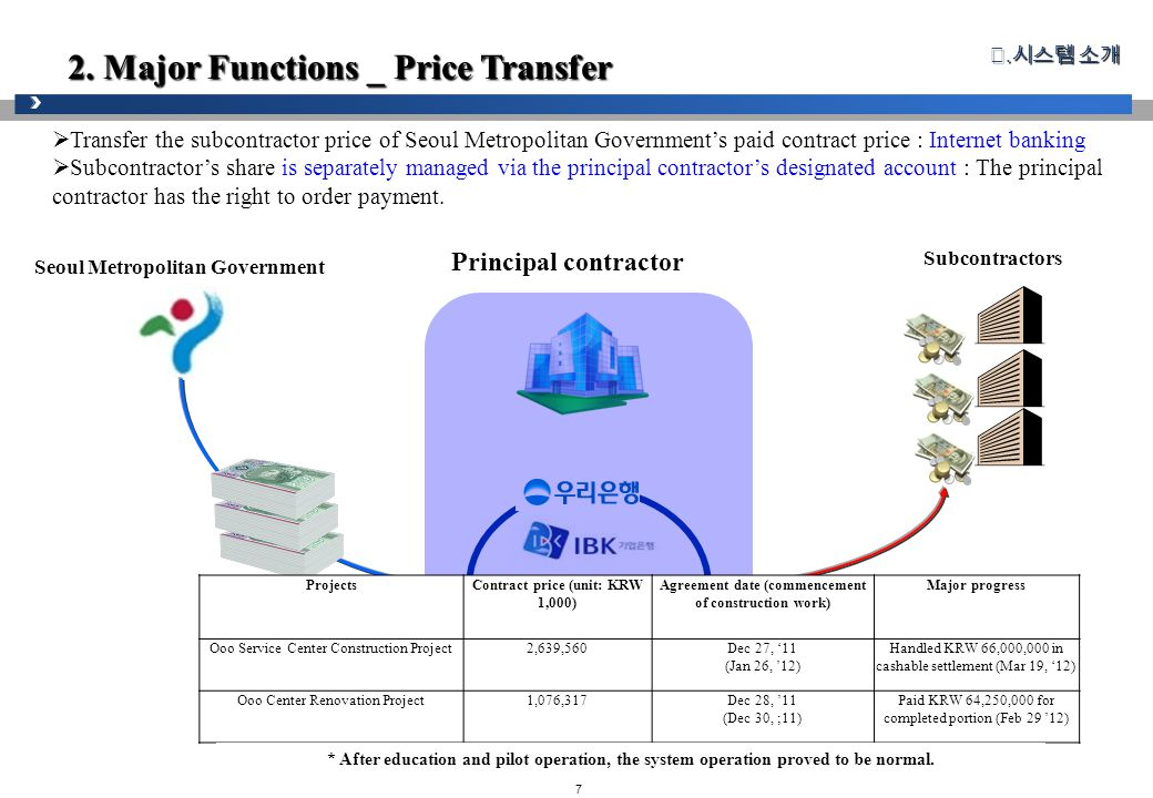 7 2. Major Functions _ Price Transfer Ⅱ.