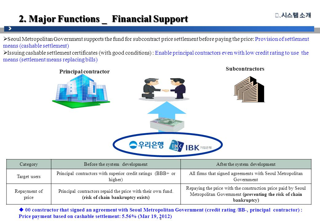 8 2. Major Functions _ Financial Support Ⅱ.